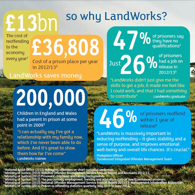 LandWorks infographic